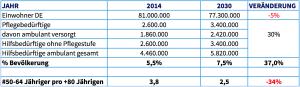 Die aktuelle Situation des Hilfebedarfs und einen Ausblick für das Jahr 2030